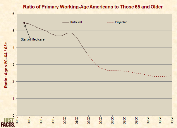 Ratio of Primary Working-Age Americans to Those 65 and Older
