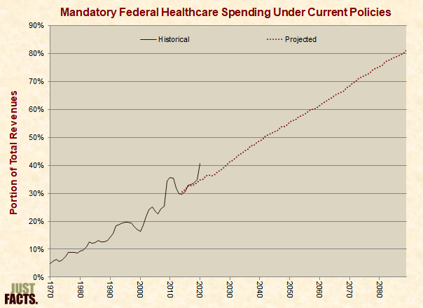 Mandatory Federal Healthcare Spending Under Current Policies