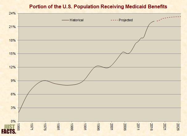 Portion of Population Receiving Medicaid Benefits