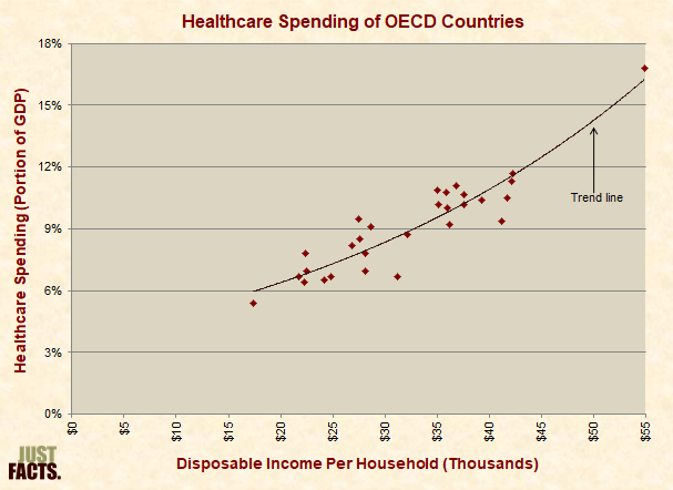 Healthcare Spending of OECD Nations Except the U.S.