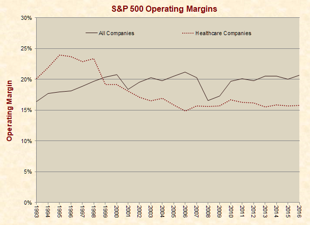 S&P 500 and Healthcare Earnings Before Interest & Tax Margins
