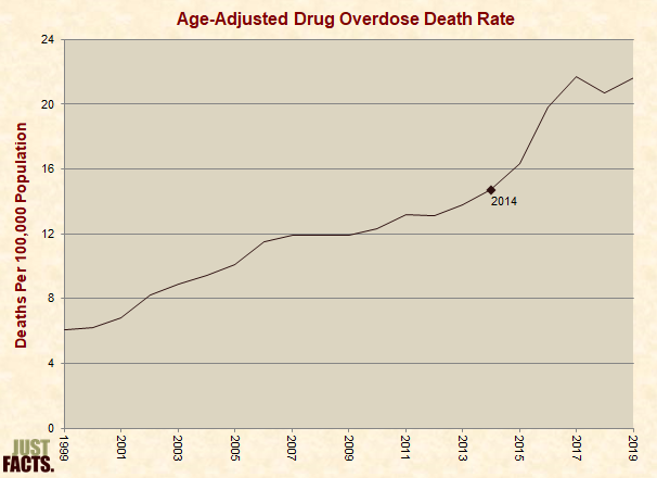 Age-Adjusted Drug Overdose Death Rate