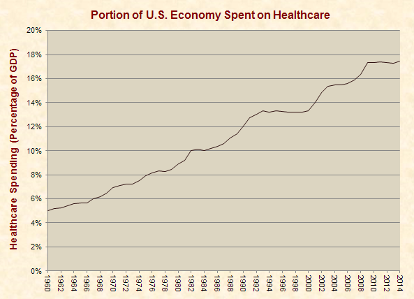 Portion of Economy Spent on Healthcare