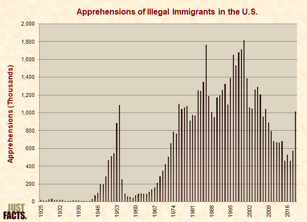 Apprehensions of Illegal Immigrants in the U.S.
