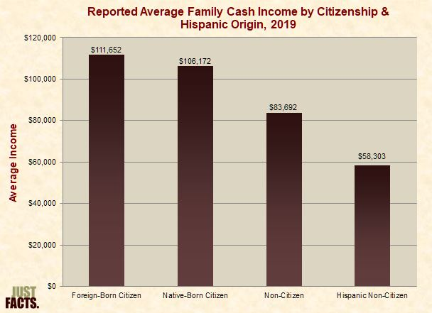 Average Family Cash Income by Immigration Status & Hispanic Origin