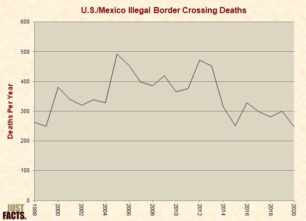 U.S./Mexico Illegal Border Crossing Deaths