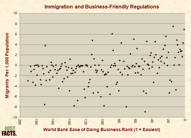 Immigration and Business-Friendly Regulations