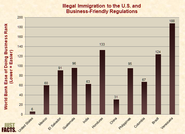 Illegal Immigration to the U.S. and Business-Friendly Regulations