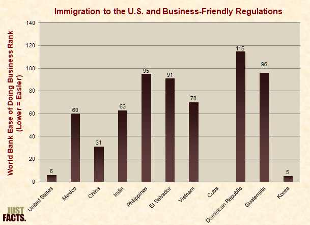 Immigration to the U.S. and Business-Friendly Regulations