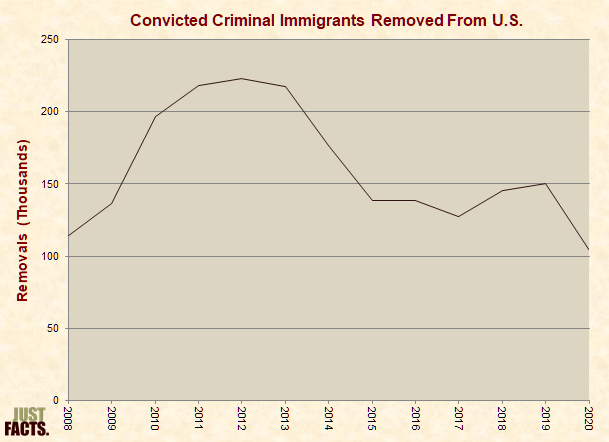 Convicted Criminal Immigrants Removed From the United States