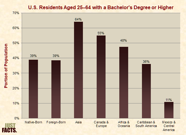 U.S. Residents Aged 25–64 With a Bachelor's Degree or Higher