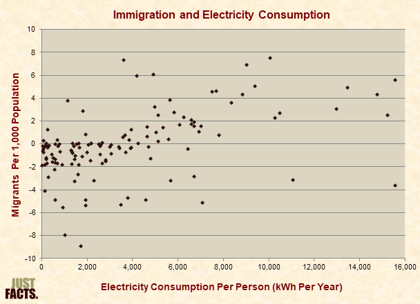 Immigration and Electricity Consumption