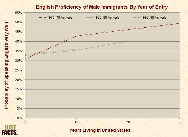 English Proficiency of Male Immigrants By Year of Entry