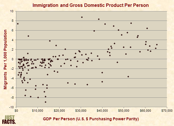 Immigration and Gross Domestic Product Per Person