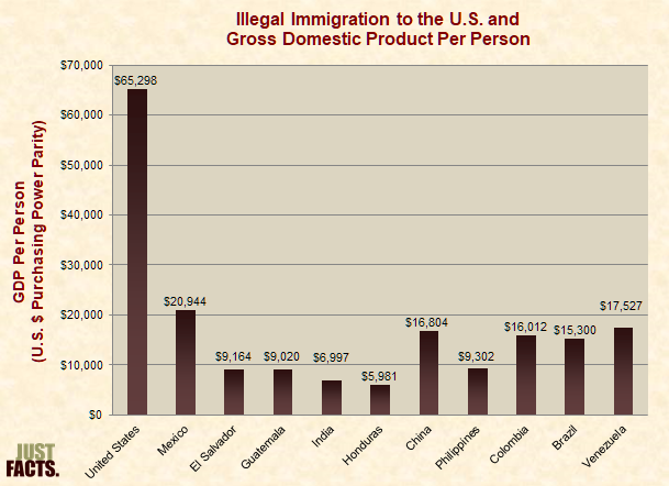 Illegal Immigration to the U.S. and Gross Domestic Product Per Person