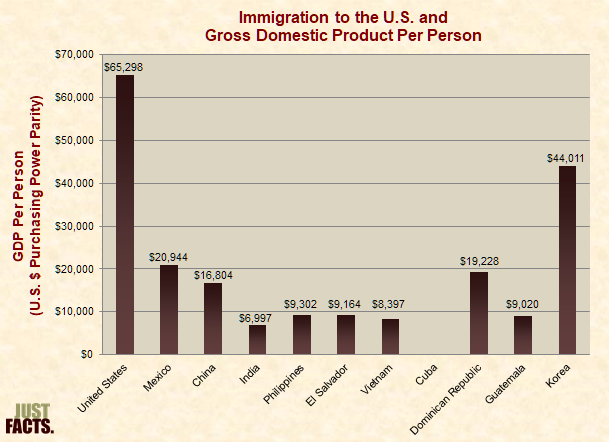 Immigration to the U.S. and Gross Domestic Product Per Person