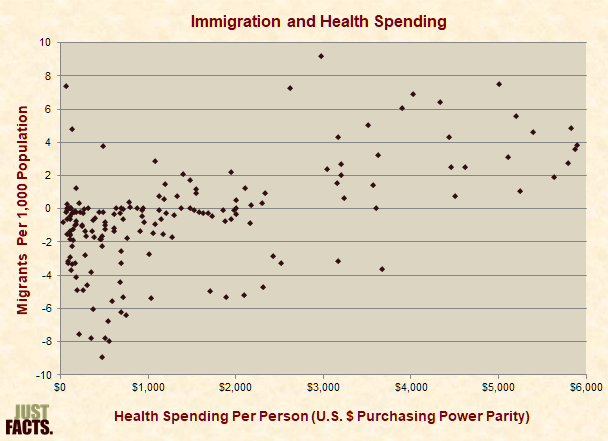 Immigration and Health Spending