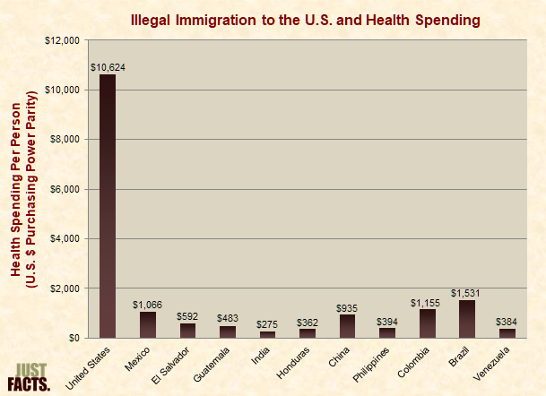 Immigration to the U.S. and Health Spending