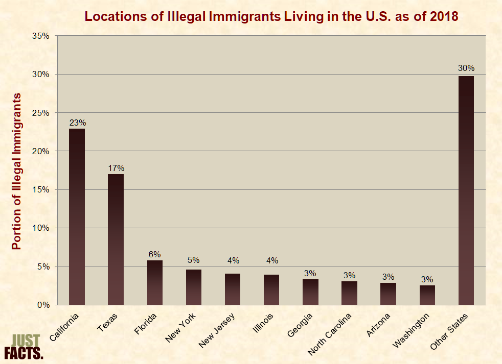 effects of illegal immigration on nc Illegal immigration is defined as the act of someone staying in a given country without the country's official permission this happens when one illegally enters a given country, or overstays upon expiry of a visa this paper seeks to highlight the effects of illegal immigration.