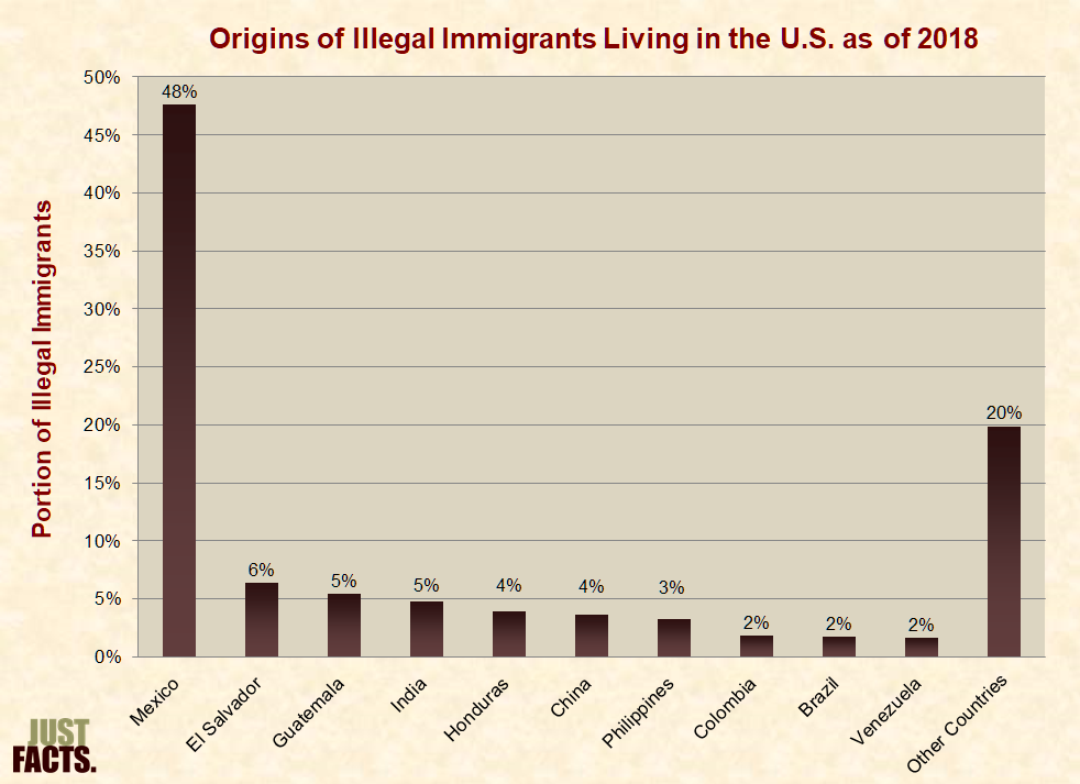 illegal immigration in the united states research paper We will write a custom essay sample on the effect of illegal immigration  the illegal immigration issue in the united states  research paper on illegal.