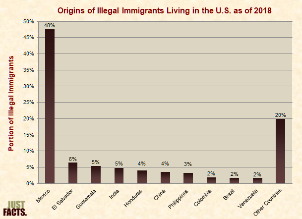 Origins of Illegal Immigrants Living in the U.S.