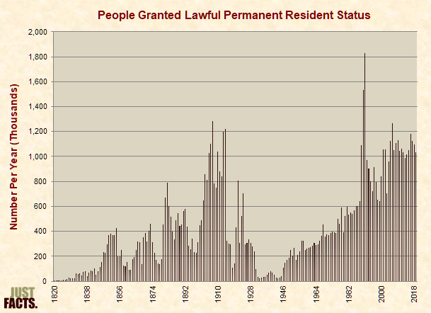 Number of People Granted Lawful Permanent Resident Status