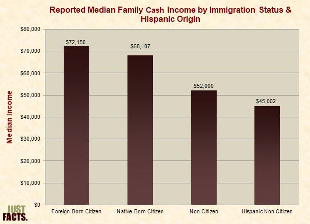 Median Family Cash Income by Immigration Status & Hispanic Origin