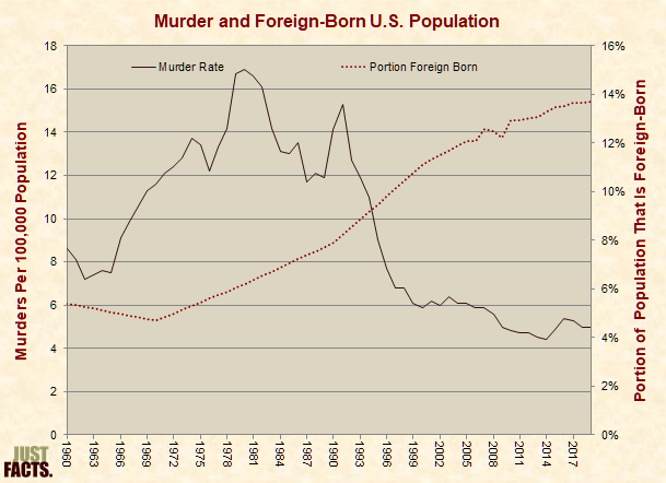Murder Rate Versus Foreign-Born Population Rate