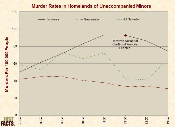 Murder Rates in Homelands of Unaccompanied Minors
