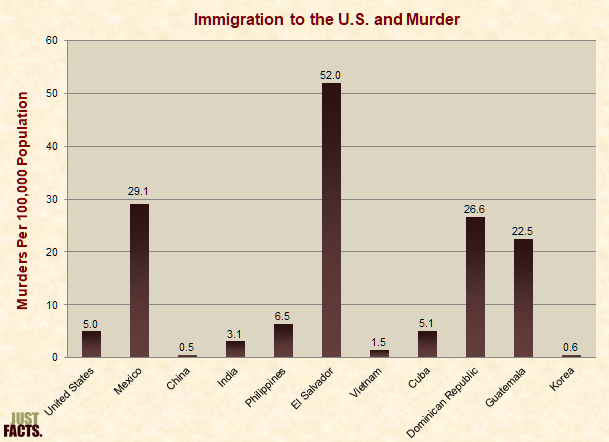 Immigration to the U.S. and Murder