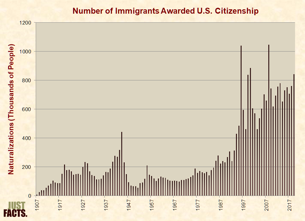Immigration – Just Facts