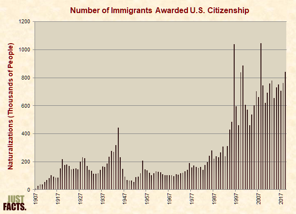 Number of Immigrants Awarded U.S. Citizenship