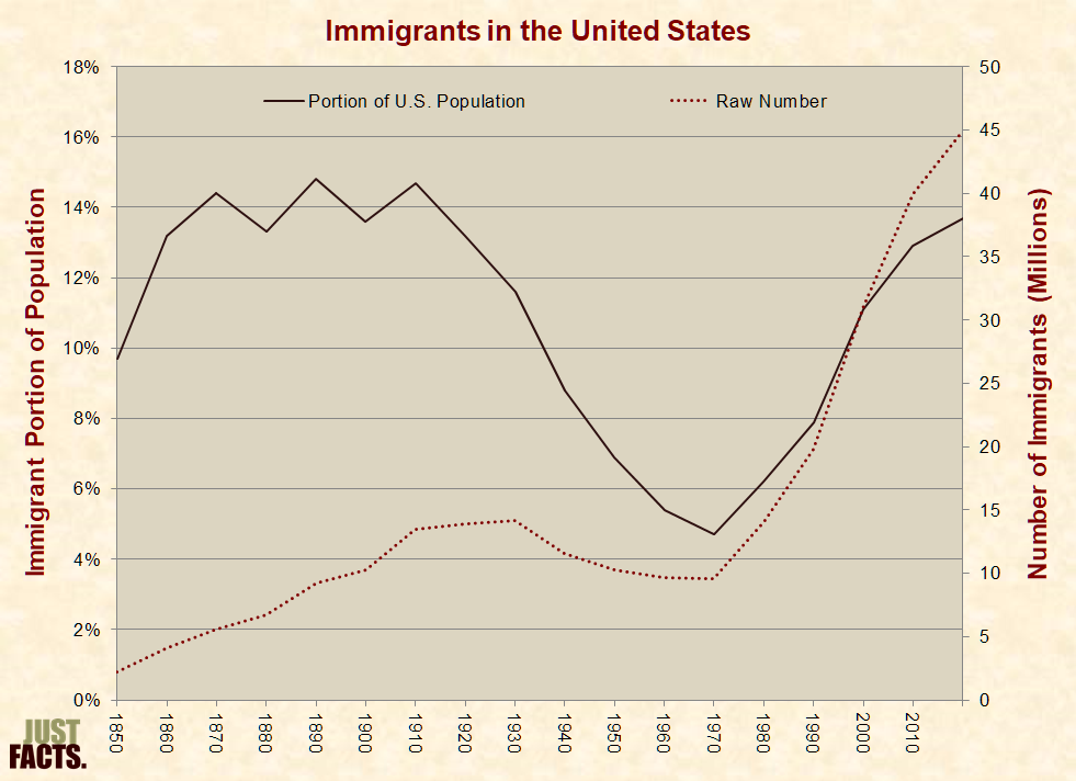 90f32e92cf025d Portion and Number of Immigrants in the United States