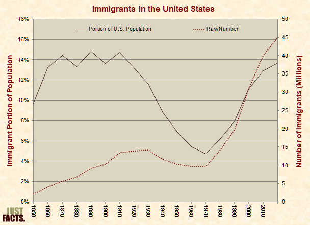 Portion and Number of Immigrants in the United States
