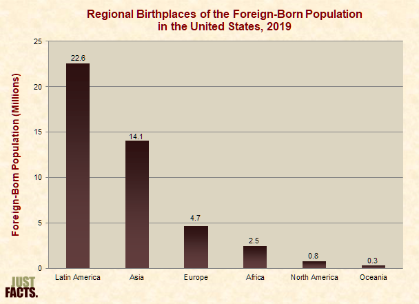 Regional Birthplaces of Foreign-Born Population in the United States