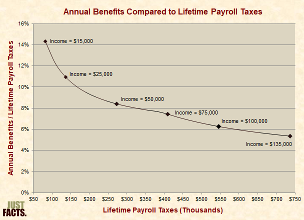 Social Security Annual Benefits Compared to Lifetime Payroll Taxes