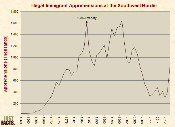 Illegal Immigrant Apprehensions at the Mexican Border