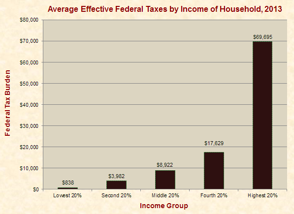 Effective Federal Taxes in Dollar Amounts