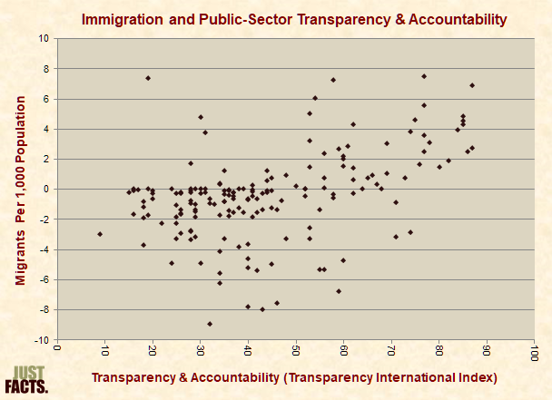 Immigration and Public-Sector Transparency & Accountability