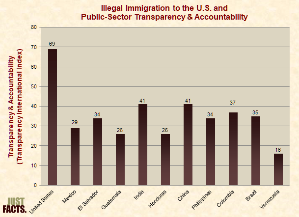 Illegal Immigration to the U.S. and Public-Sector Transparency & Accountability