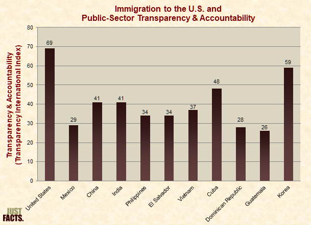 Immigration to the U.S. and Public-Sector Transparency and Accountability