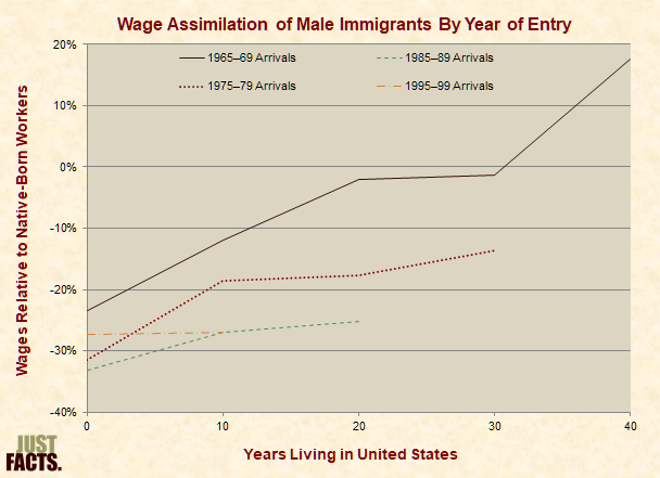 Wage Assimilation of Male Immigrants By Year of Entry