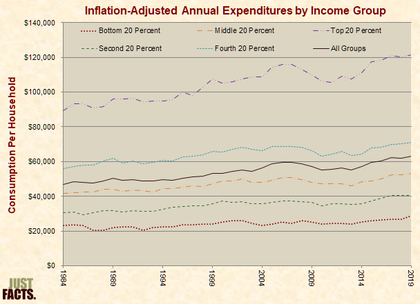 Inflation-Adjusted Annual Expenditures by Income Group