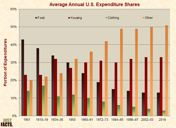 Average Annual U.S. Expenditure Shares