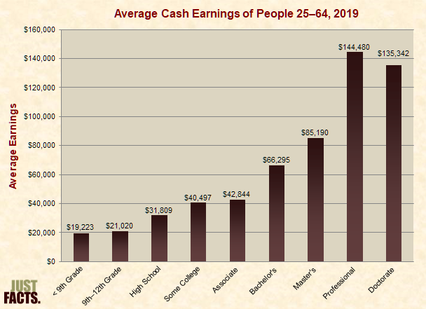 Average Cash Earnings of People 25–64