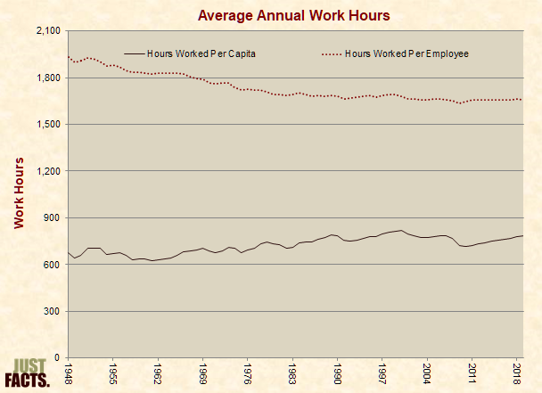 Average Annual Work Hours