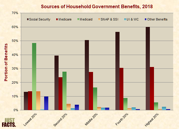 Sources of Household Government Benefits