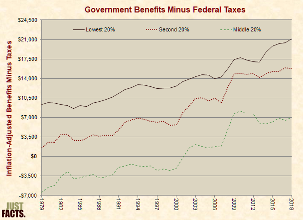 Government Benefits Minus Federal Taxes