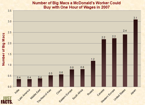 Number of Big Macs a McDonald's Worker Could Buy with One Hour of Wages