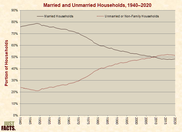 Married and Unmarried Households